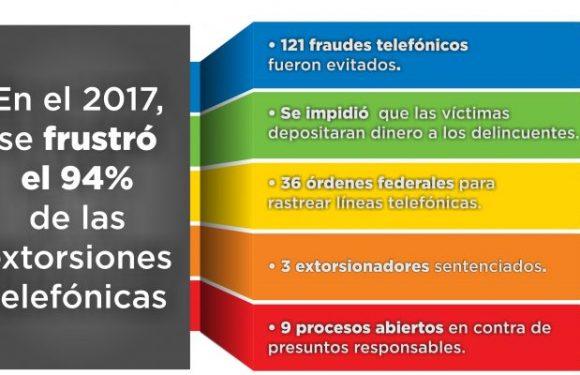 En el 2017, la Fiscalía de Distrito Zona Centro frustró el 94 por ciento de las extorsiones telefónicas