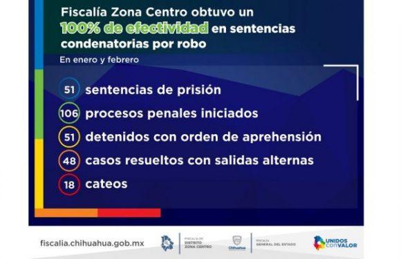 En enero y febrero, la Fiscalía Zona Centro obtuvo un 100% de efectividad en sentencias condenatorias por robo